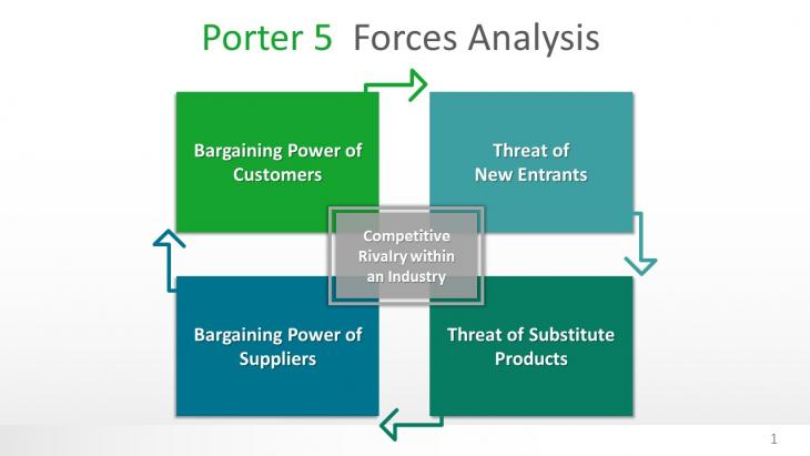 """ge five force analysis of case Porter's five forces model is """"a generic framework that deconstructs industry structure into five ikea porter's five forces analysis are case studies."""