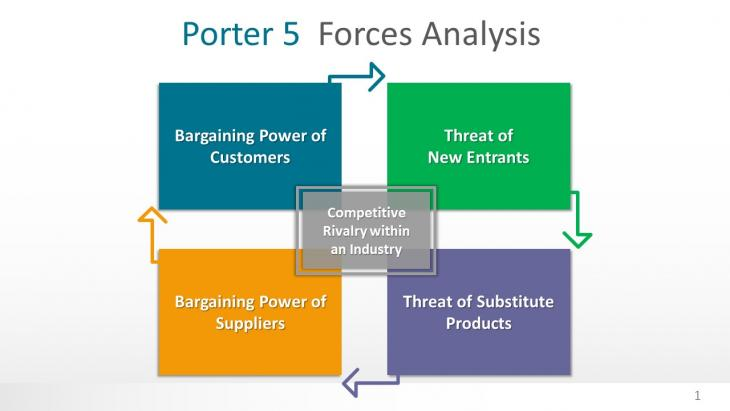 porter five forces analysis on siemens Guide: porter's five forces industry and competition analysis 2 1 3 5 4.