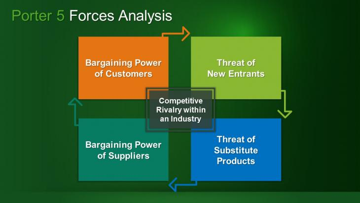 5 porter analysis Industry analysis examines the five forces that collectively determine the profit potential & competition of an industry from mars porter's five forces analysis.