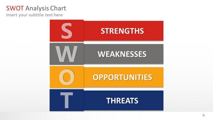 SWOT Analysis Slide